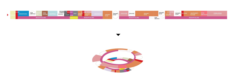 Dalarna University Media Library by ADEPT - organization diagrams